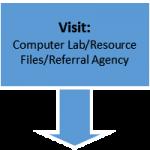 wfd-program-resources